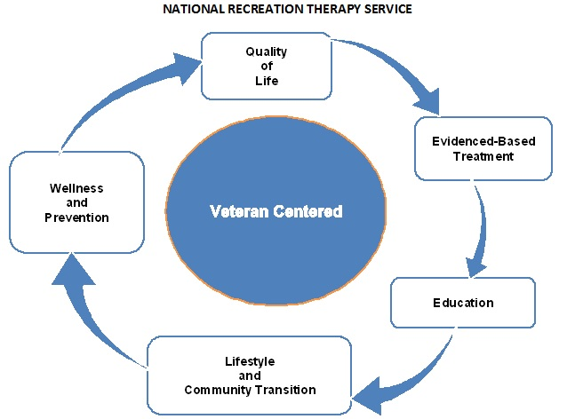 Veteran Centered Recreational and Creative Arts Therapy